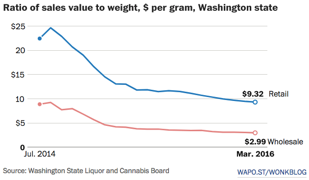 cost-per-gram-recreational-cannabis